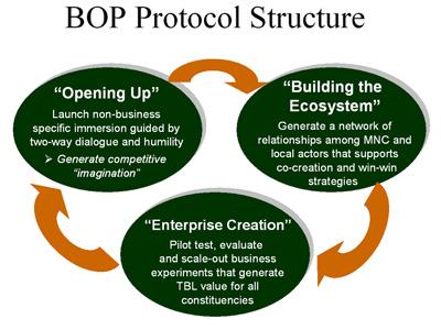 The BoP Protocol